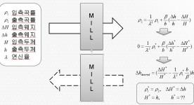(POSCO) 4열연 Reverse RM에서의 실시간 Camber 제어알고리즘 개발