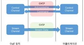 삼성중공업 – GigE vision 카메라 인터페이스 장치 개발