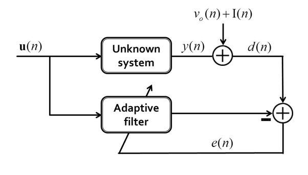 adaptive filter3