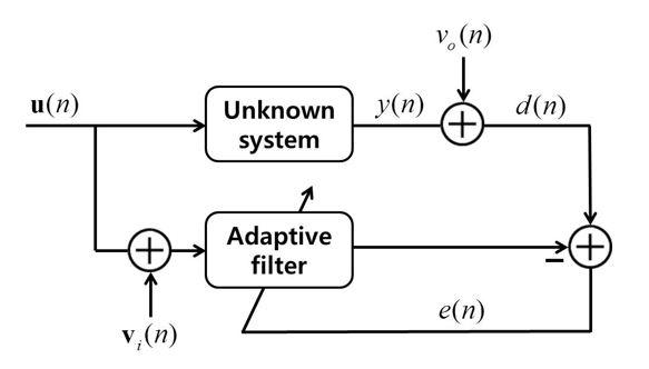 adaptive filter4