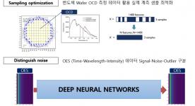 (삼성전자) 기계학습을 이용한 빅데이터 기반의 생산 공정 모델링 개발 및 공정 분석