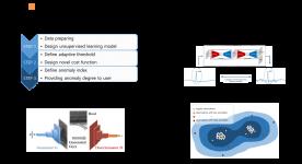 (삼성전자) 설비 산업 데이터의 특성 분석을 통한 비지도 학습 모델 개발 및 health index 활용
