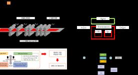 (POSCO) 광양 3열연 대상 AI 활용 캠버 제어 알고리즘 개발